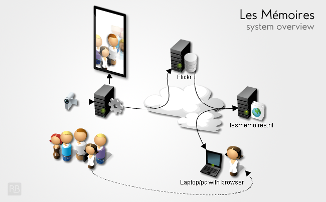 A illustration of the system overview of the Les Mémoires installation